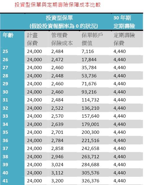 20131103 投資保單1