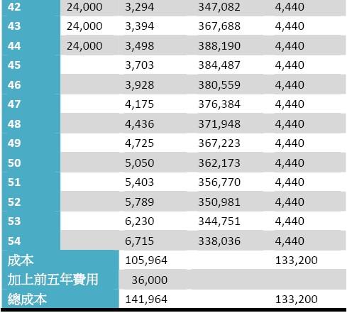 20131103 投資保單2