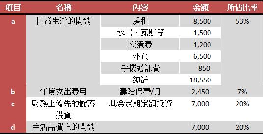 20140126 30歲而立比例