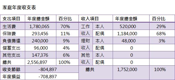 20140222年度收支