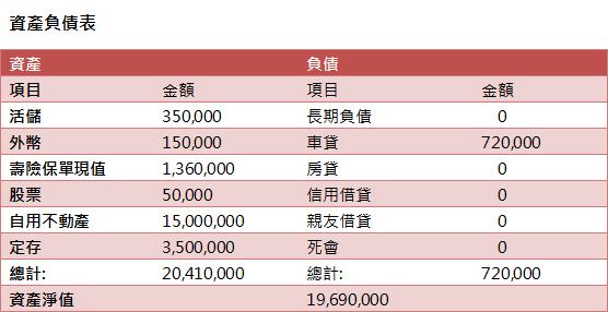 2014022資產負債