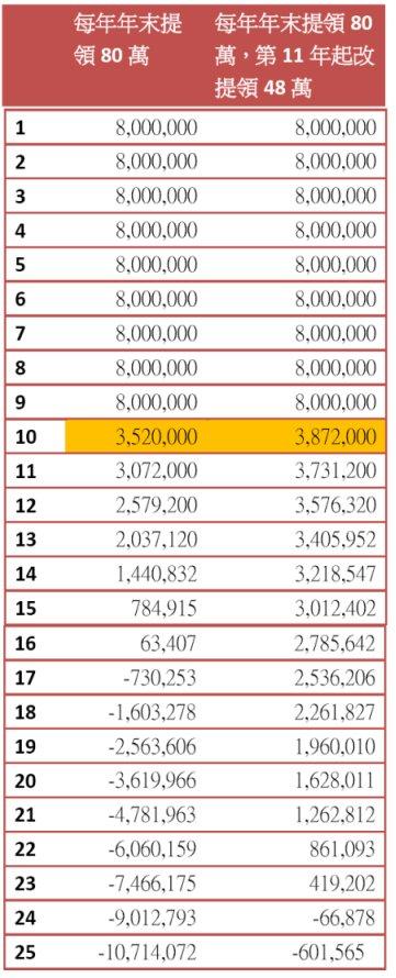 20140330退休年金