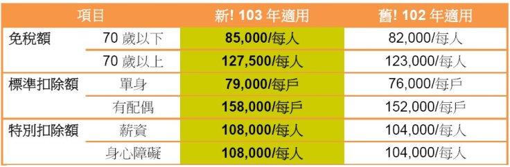20140404免稅額