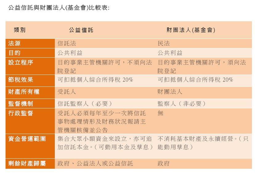 20140817公益信託表