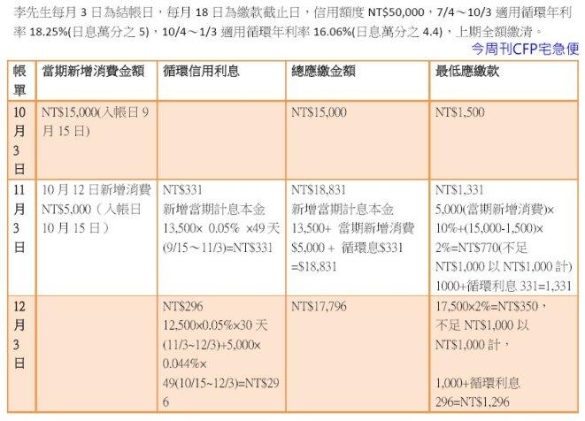 20140907 循環信用