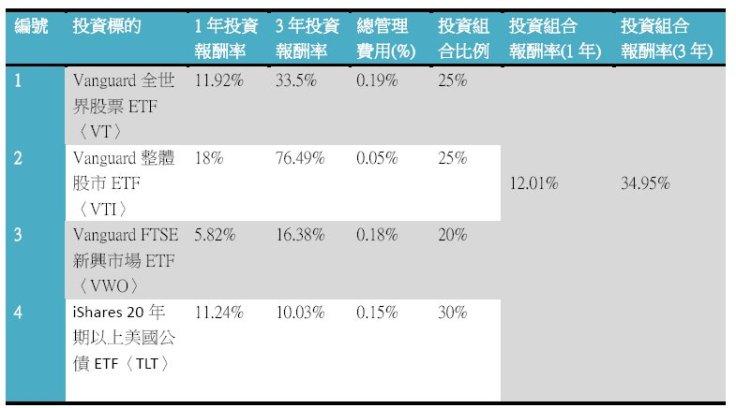 20140921投資試算