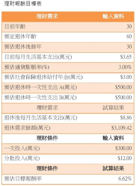 20140921理財目標報酬