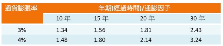 20150111通膨