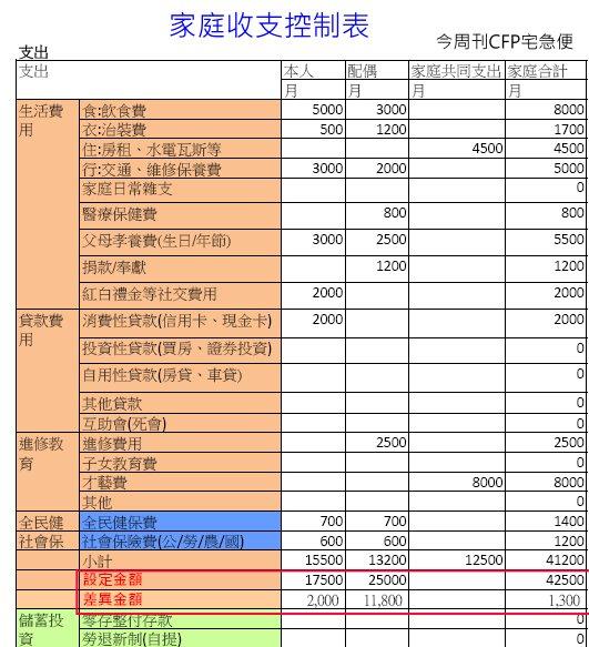 20150125支出控制表1