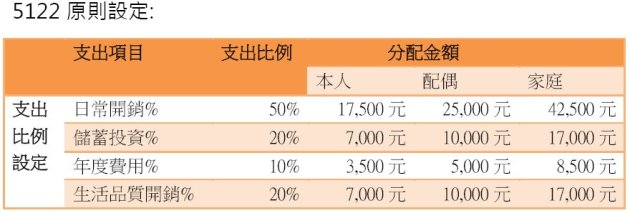 20150125支出比例