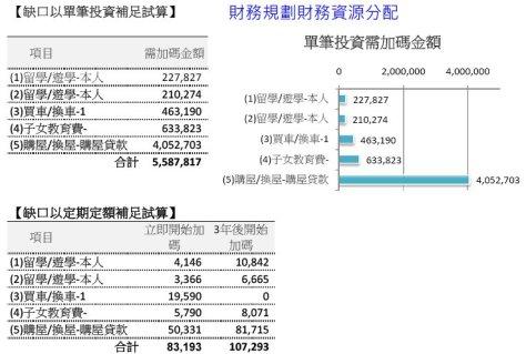 20141102資源分配
