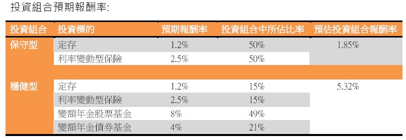 20150514預期報酬率