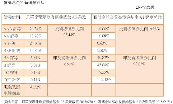 20150720債券評級