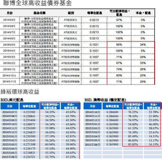 20150720債券配息