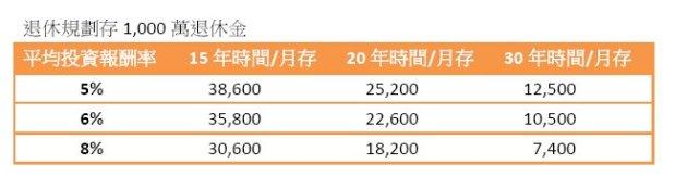 20150823存退休金