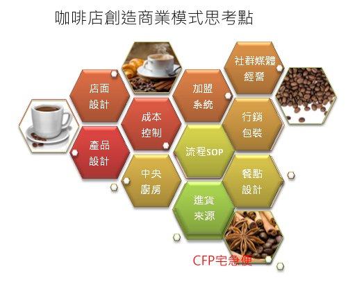 20160202 coffee business